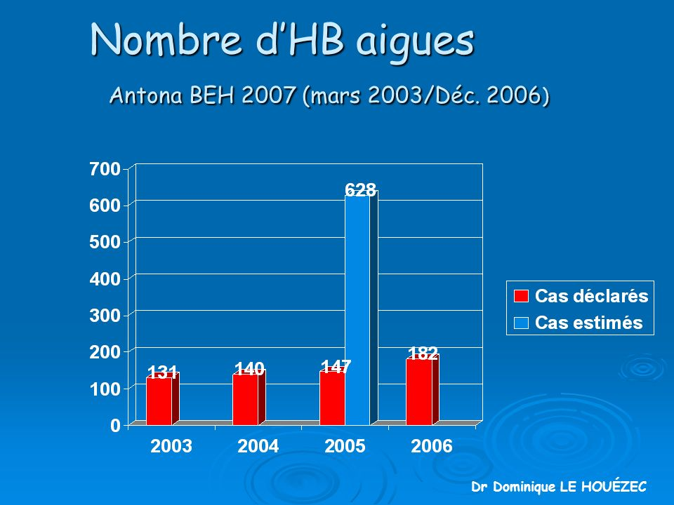 Nombre d'HB aigues Antona BEH 2007 (mars 2003/Déc. 2006)