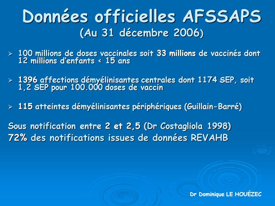 Données officielles AFSSAPS (Au 31 décembre 2006)