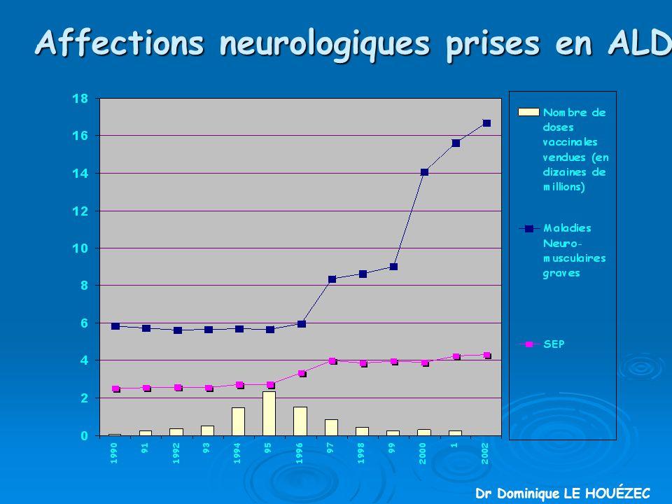 Affections neurologiques prises en ALD