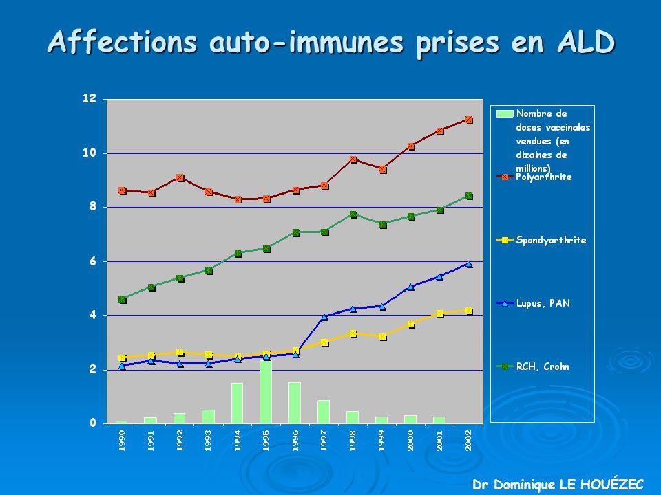 Affections auto-immunes prises en ALD