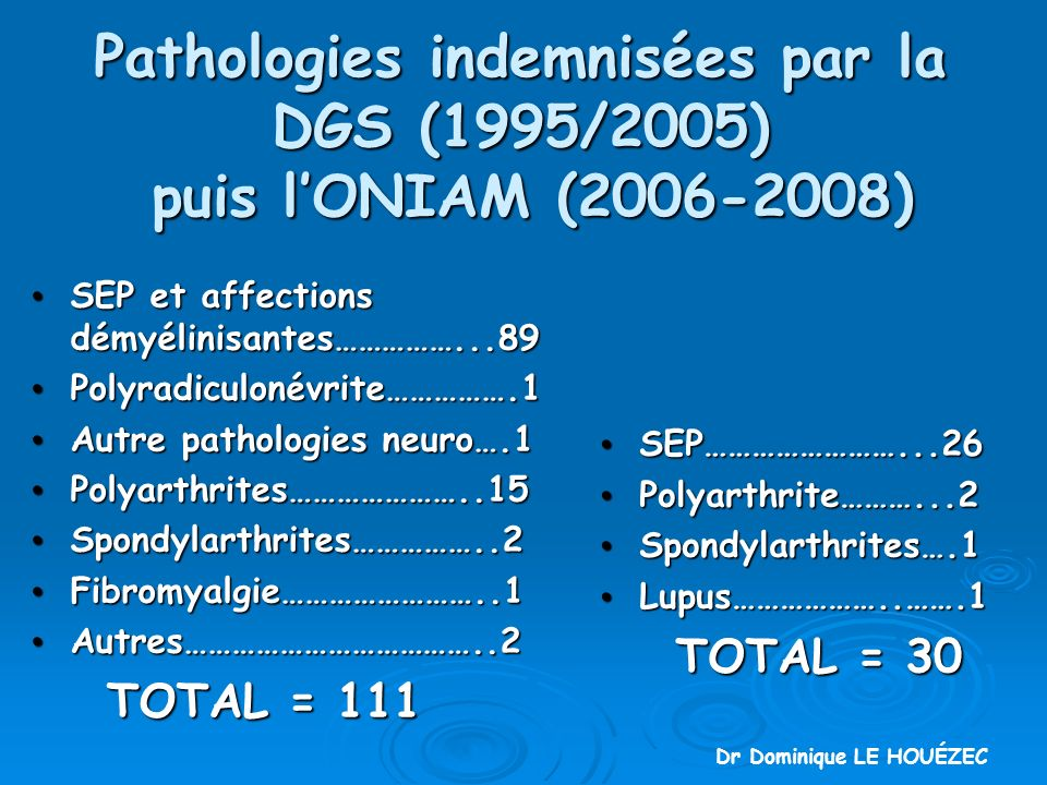 Pathologies indemnisées par la DGS (1995/2005) puis l'ONIAM (2006-2008)