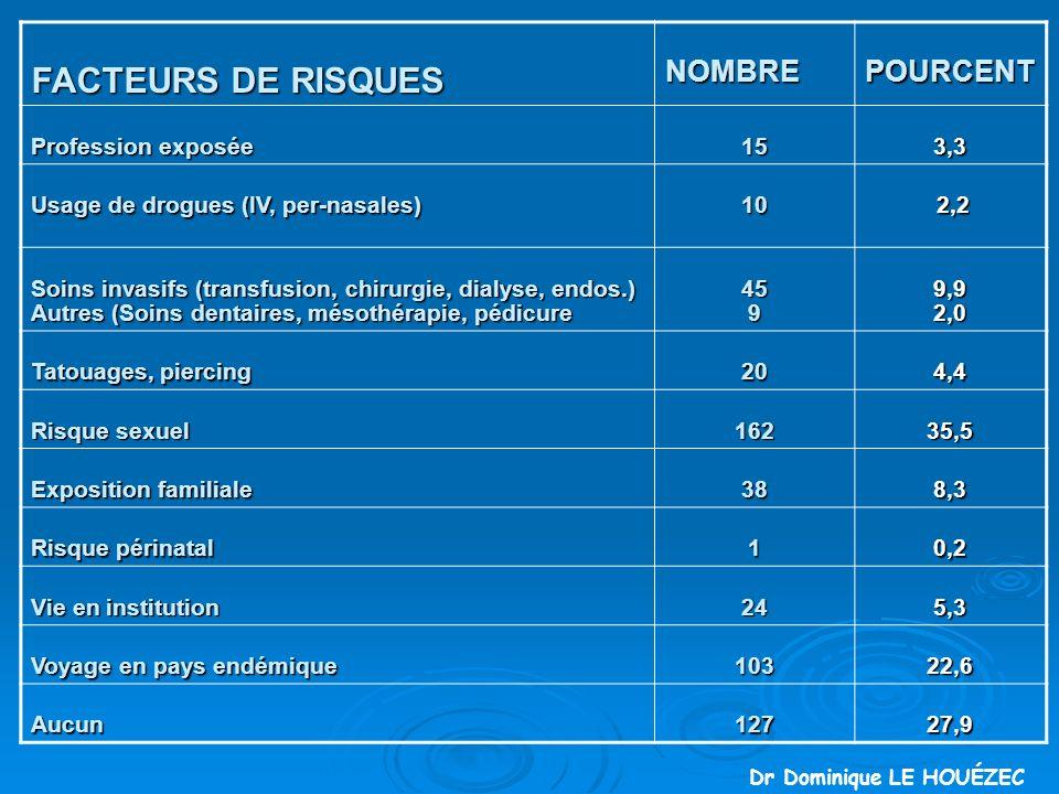 FACTEURS DE RISQUES NOMBRE POURCENT Profession exposée 15 3,3