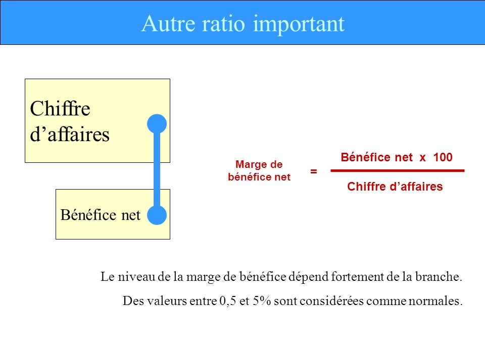 Autre ratio important Chiffre d'affaires Bénéfice net