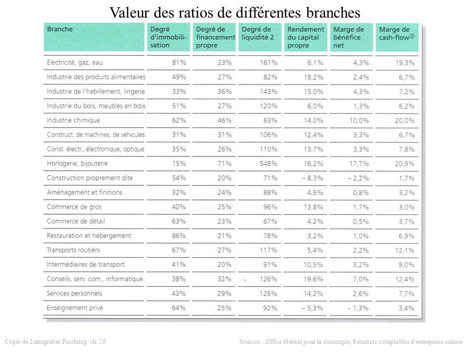 Valeur des ratios de différentes branches