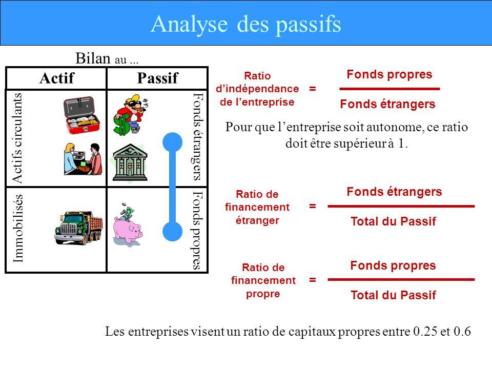 Analyse des passifs Actif Bilan au ... Passif Actifs circulants