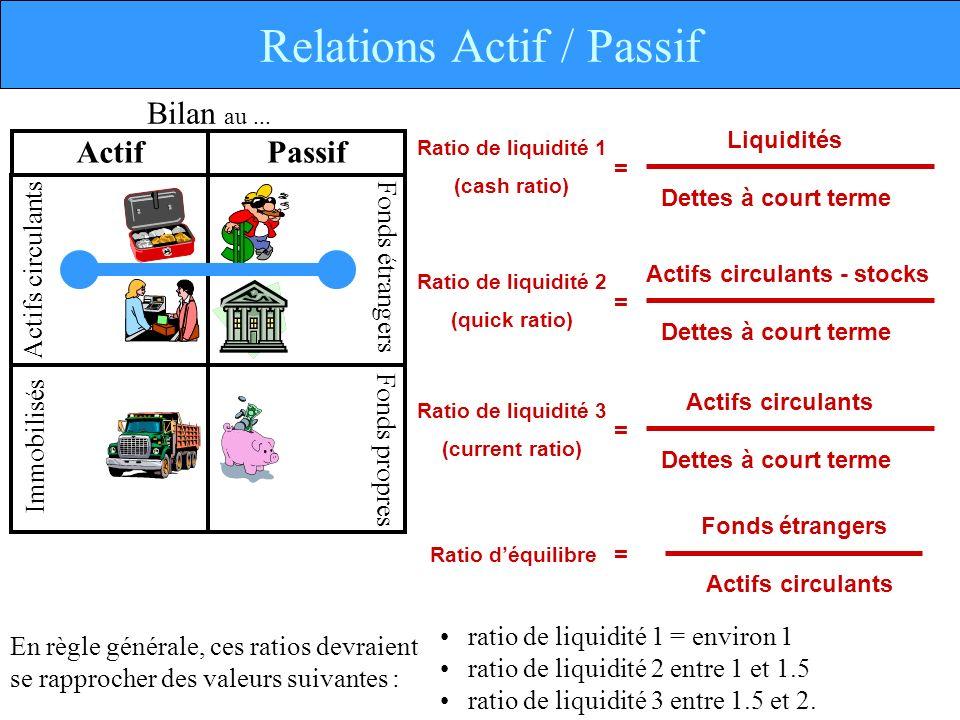 Relations Actif / Passif