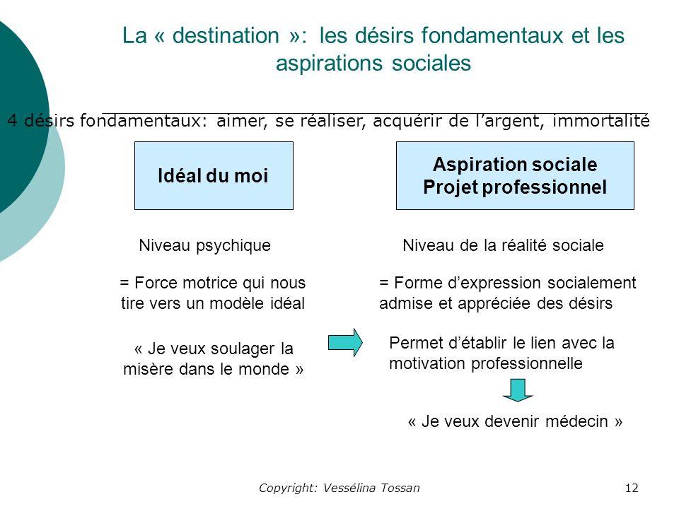 La « destination »: les désirs fondamentaux et les aspirations sociales