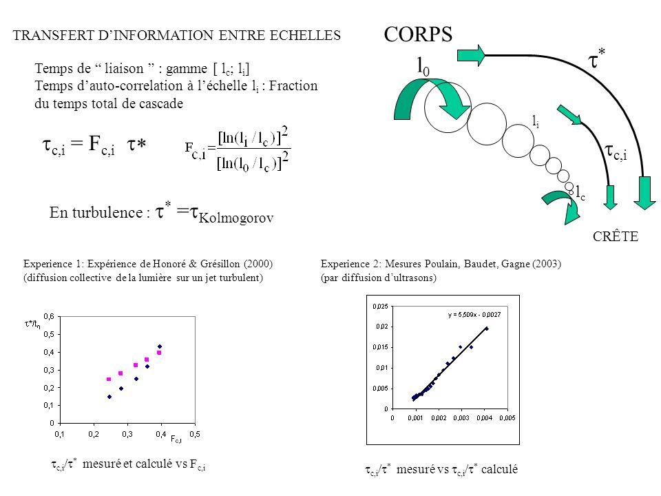 t* CORPS l0 tc,i lc En turbulence : t* =tKolmogorov