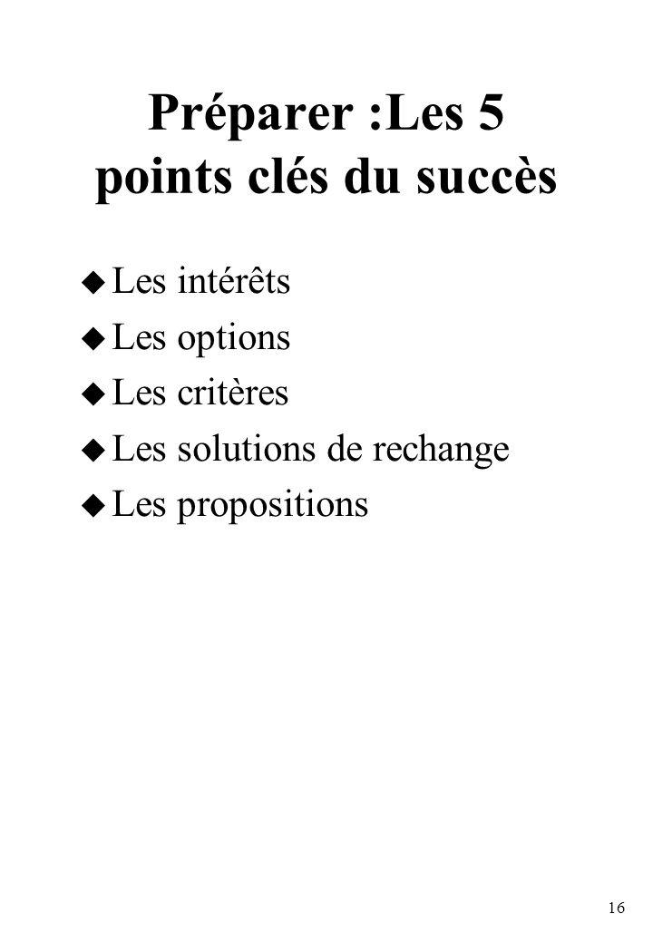 Préparer :Les 5 points clés du succès