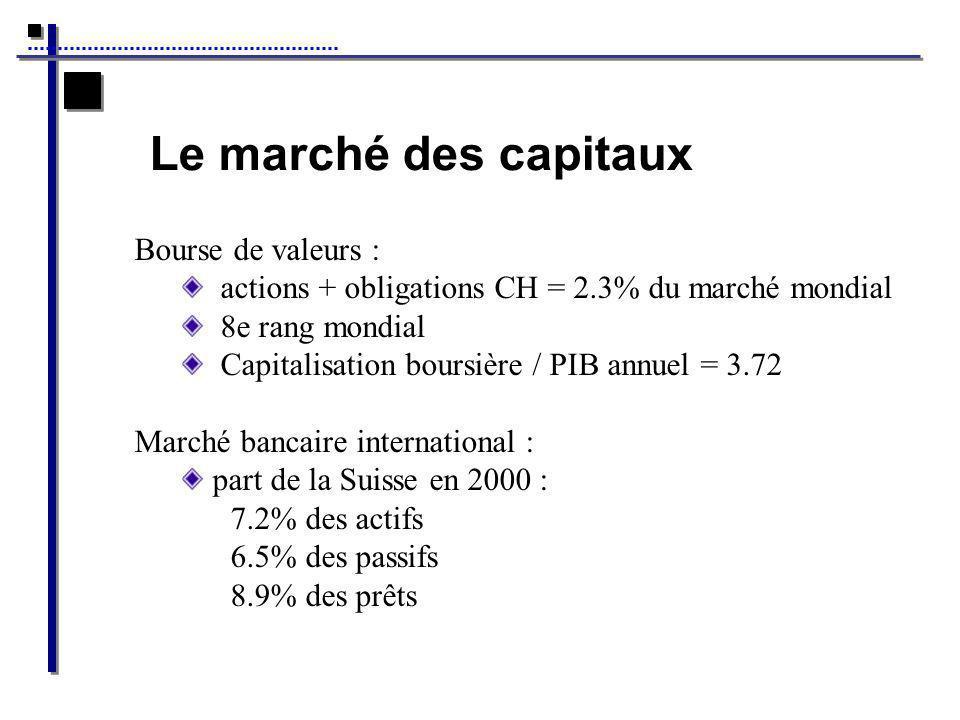 Le marché des capitaux Bourse de valeurs :