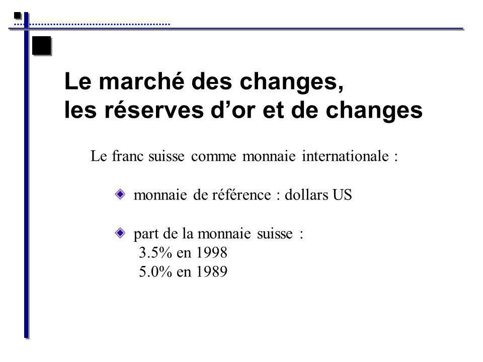 les réserves d'or et de changes