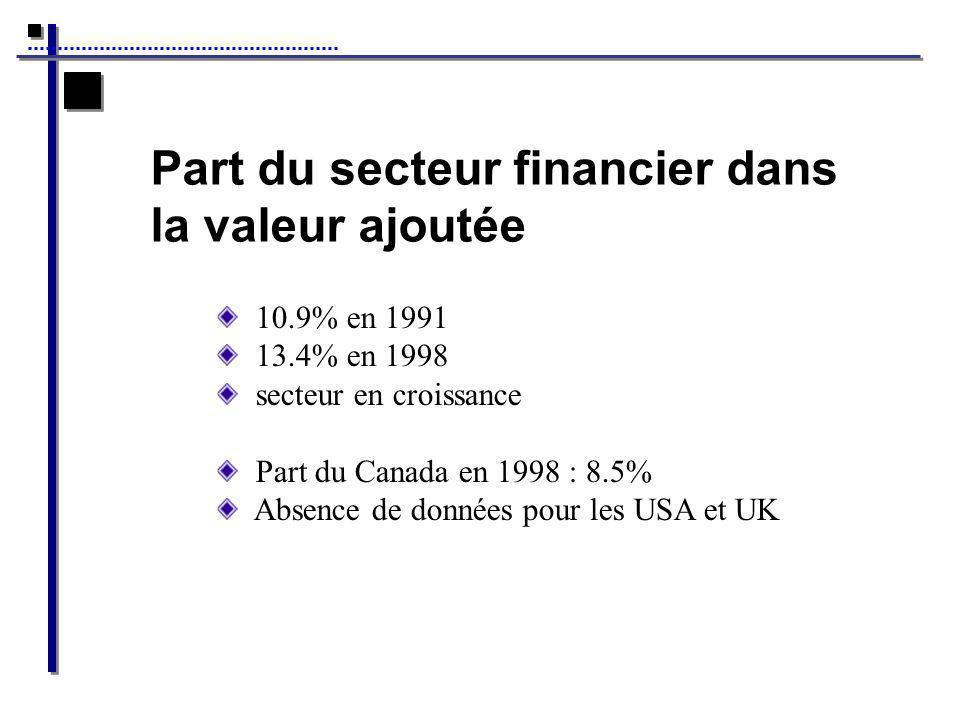 Part du secteur financier dans la valeur ajoutée