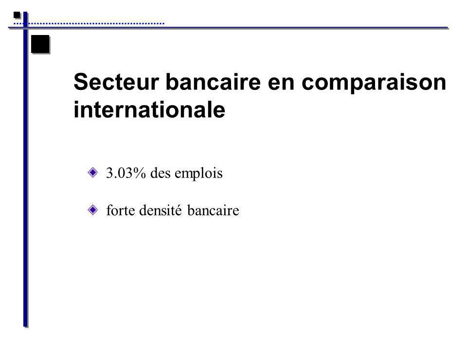 Secteur bancaire en comparaison internationale
