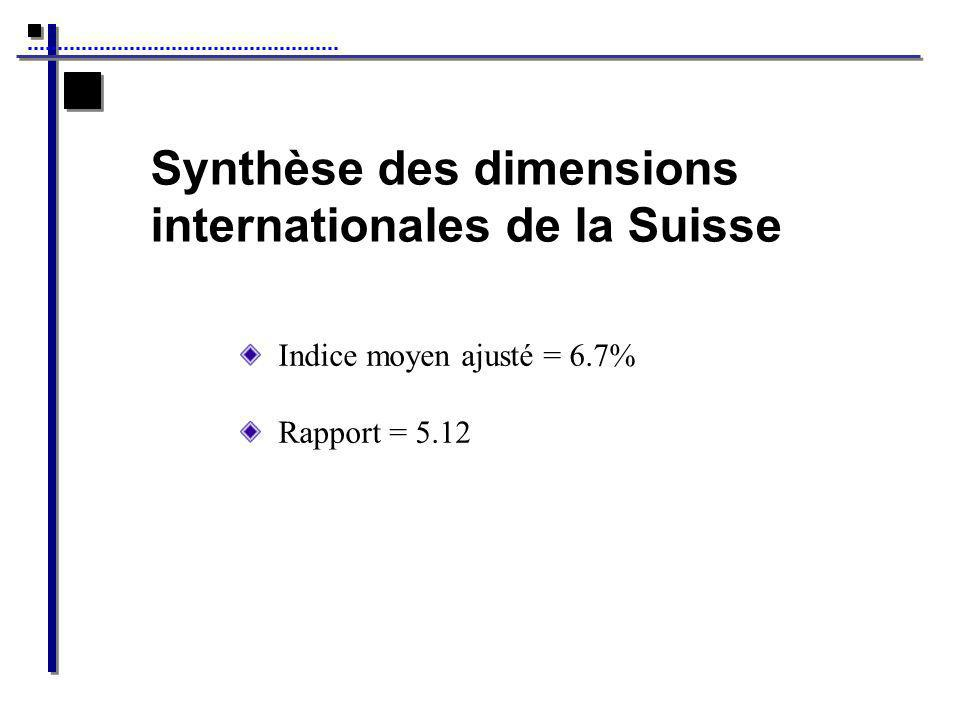 Synthèse des dimensions internationales de la Suisse