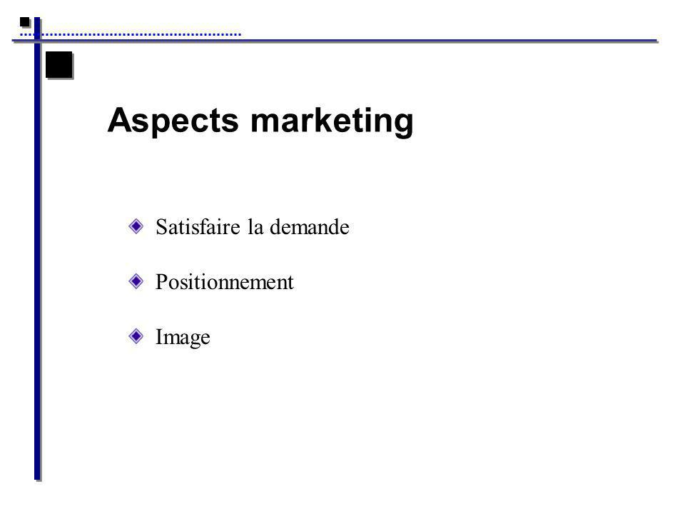 Aspects marketing Satisfaire la demande Positionnement Image