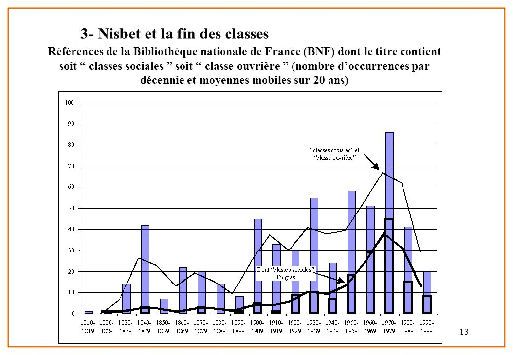 3- Nisbet et la fin des classes