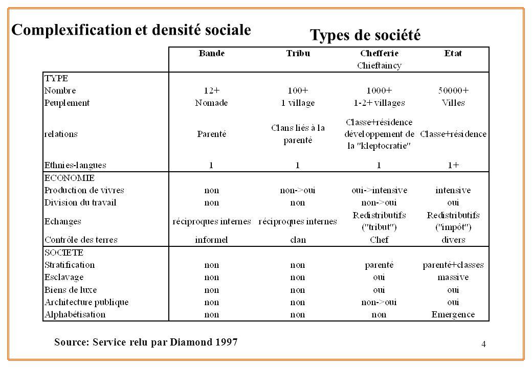 Complexification et densité sociale Types de société