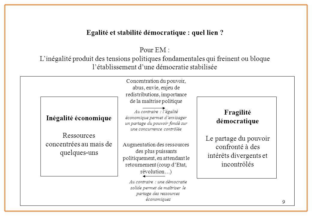 Egalité et stabilité démocratique : quel lien Fragilité démocratique