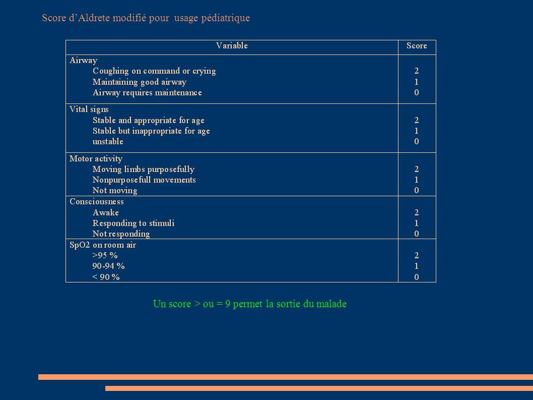Score d'Aldrete modifié pour usage pédiatrique