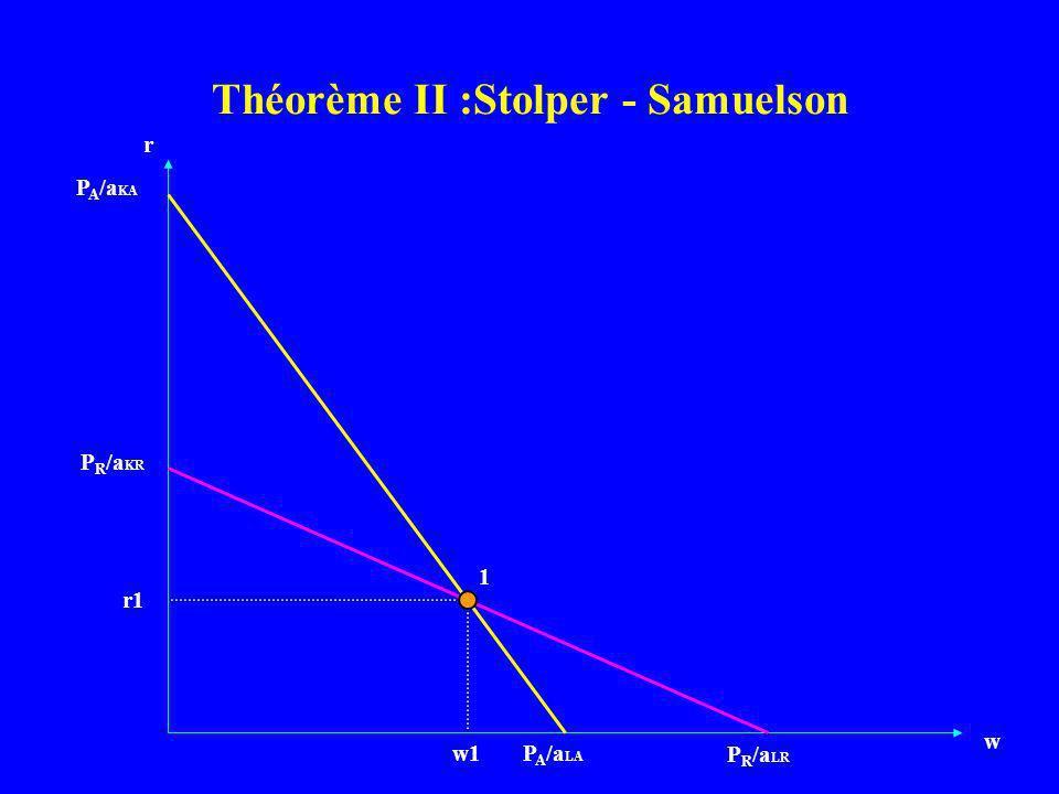 Théorème II :Stolper - Samuelson