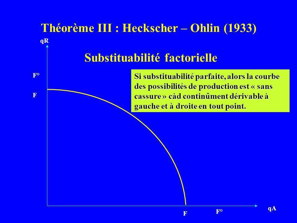 Théorème III : Heckscher – Ohlin (1933) Substituabilité factorielle