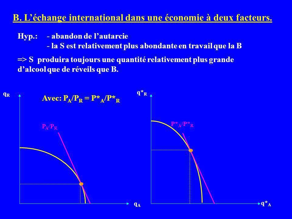 B. L'échange international dans une économie à deux facteurs.