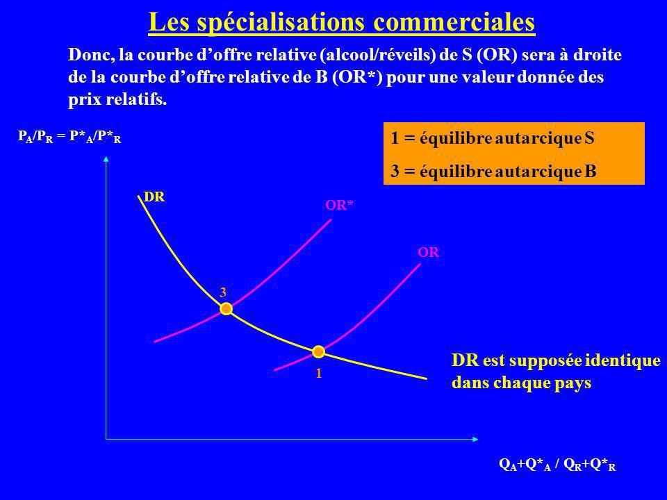 Les spécialisations commerciales