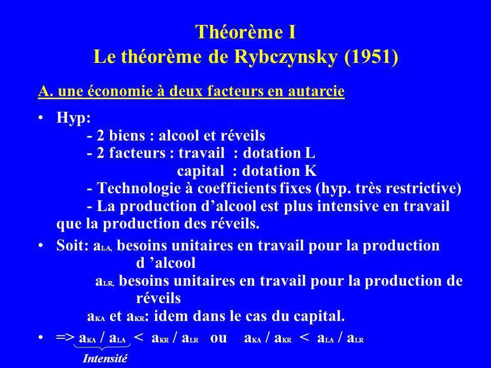 Théorème I Le théorème de Rybczynsky (1951)