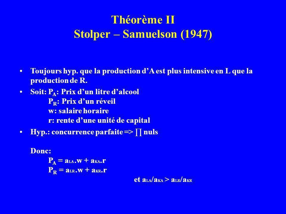Théorème II Stolper – Samuelson (1947)