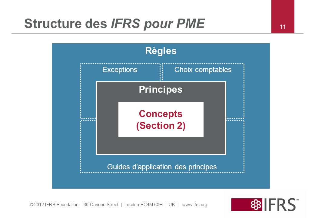 Structure des IFRS pour PME
