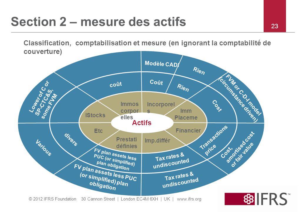 Section 2 – mesure des actifs