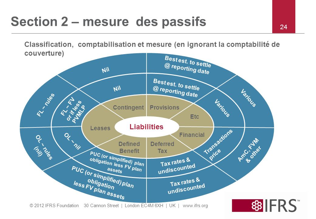 Section 2 – mesure des passifs