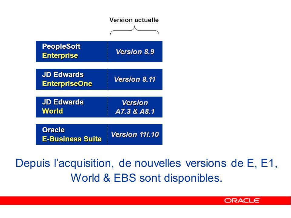 Version actuelle PeopleSoft Enterprise. Version 8.9. JD Edwards EnterpriseOne. Version 8.11. JD Edwards World.