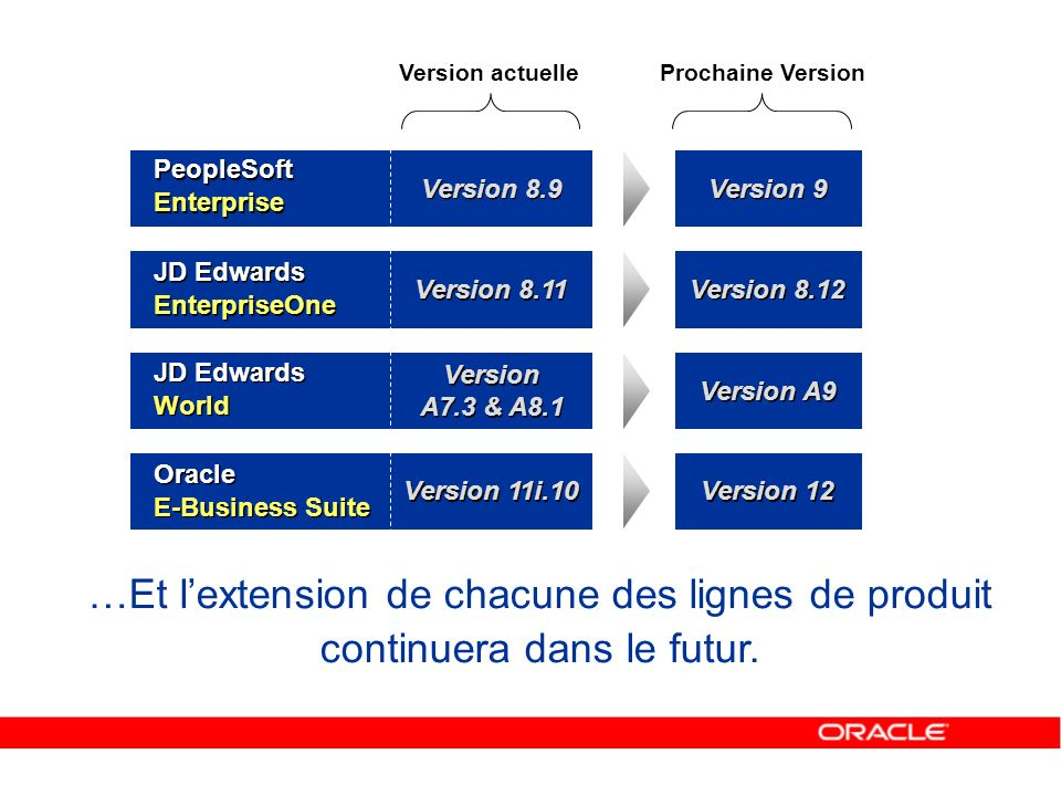 Version actuelle Prochaine Version. PeopleSoft Enterprise. Version 8.9. Version 9. JD Edwards EnterpriseOne.