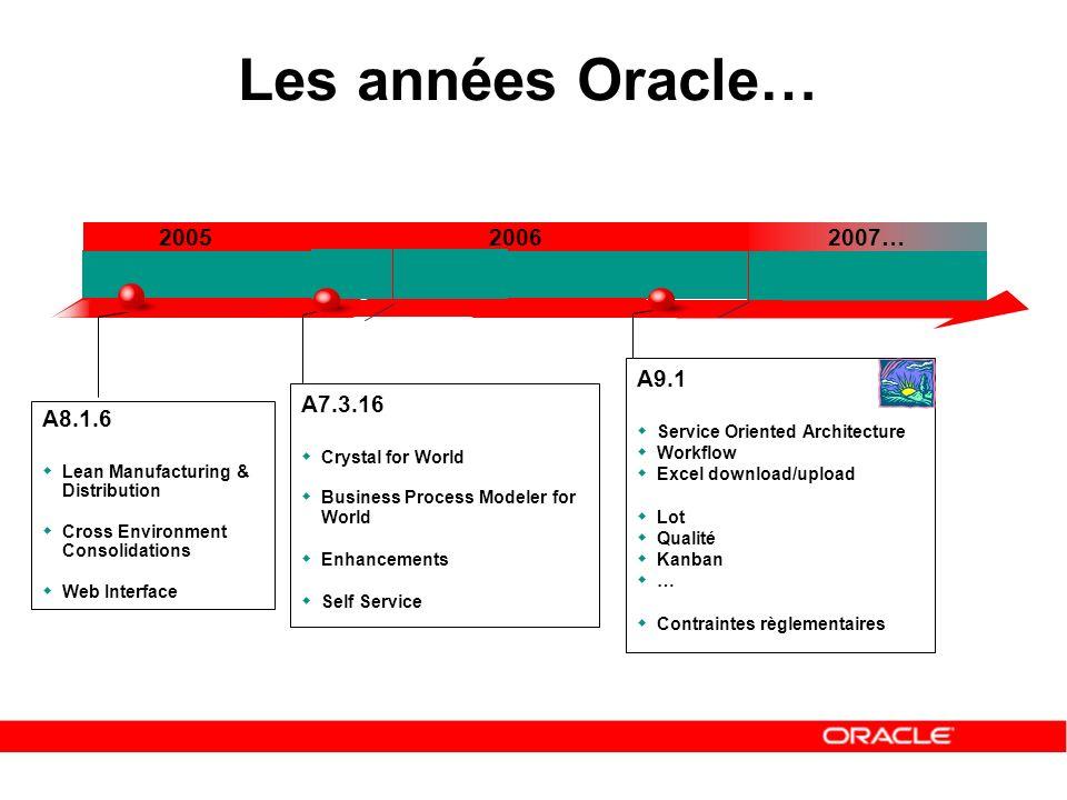 Les années Oracle… 2005 2006 2007… A9.1 A7.3.16 A8.1.6 Q1