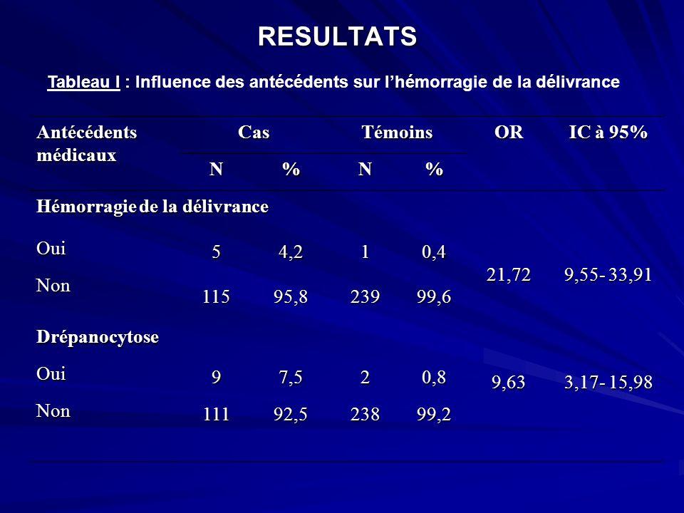 RESULTATS Antécédents médicaux Cas Témoins OR IC à 95% N %