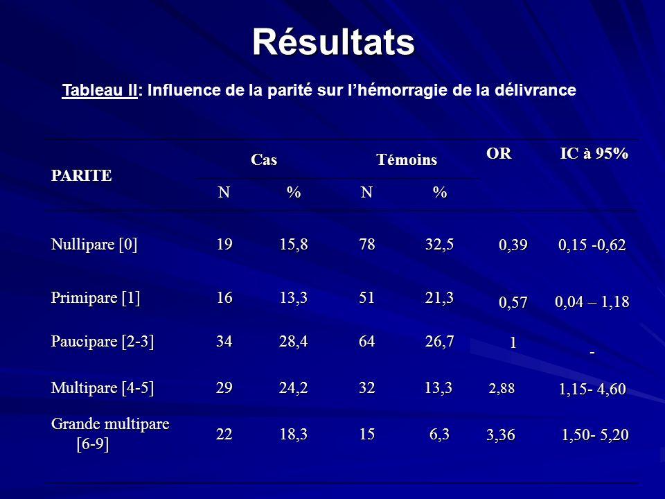 Résultats Tableau II: Influence de la parité sur l'hémorragie de la délivrance. PARITE. Cas. Témoins.