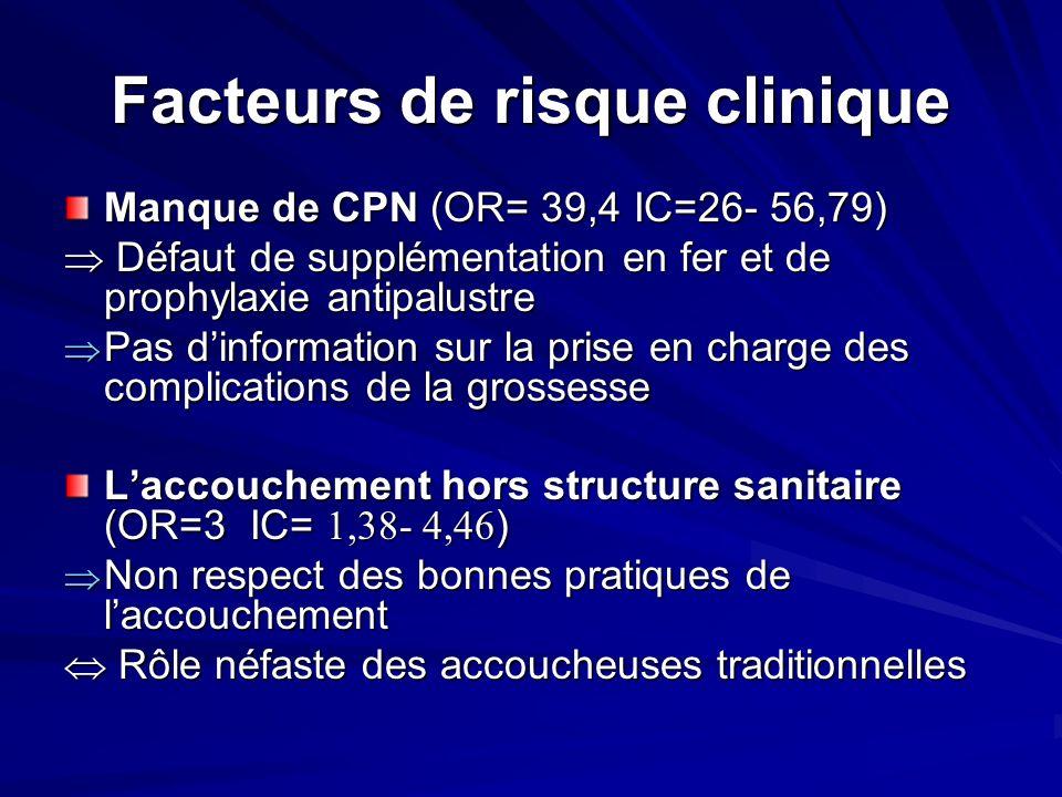 Facteurs de risque clinique