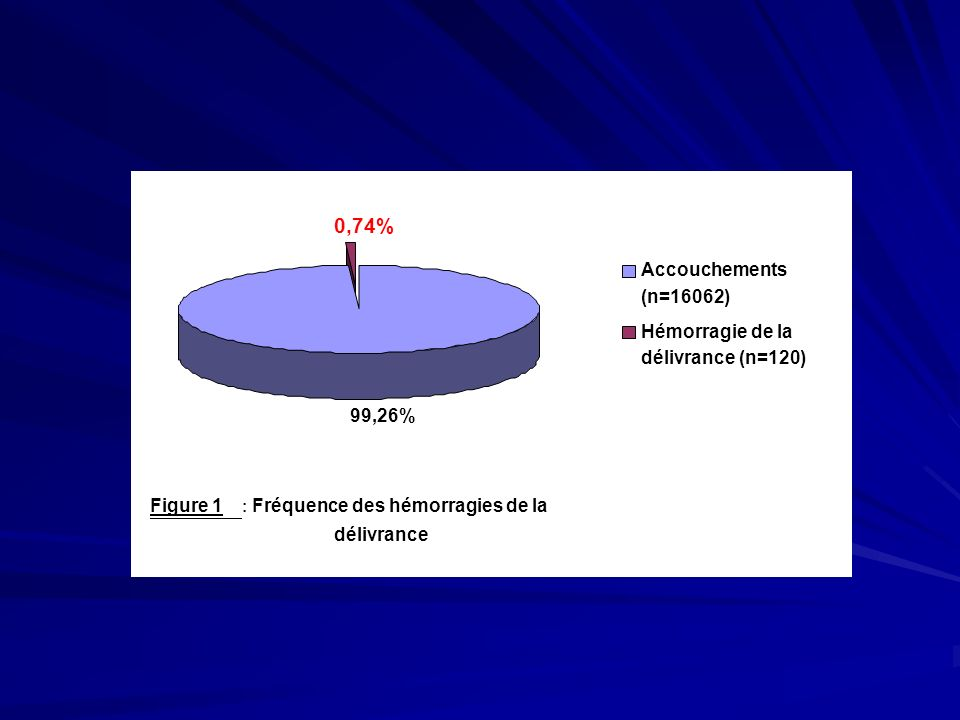 0,74% Accouchements (n=16062) Hémorragie de la délivrance (n=120)
