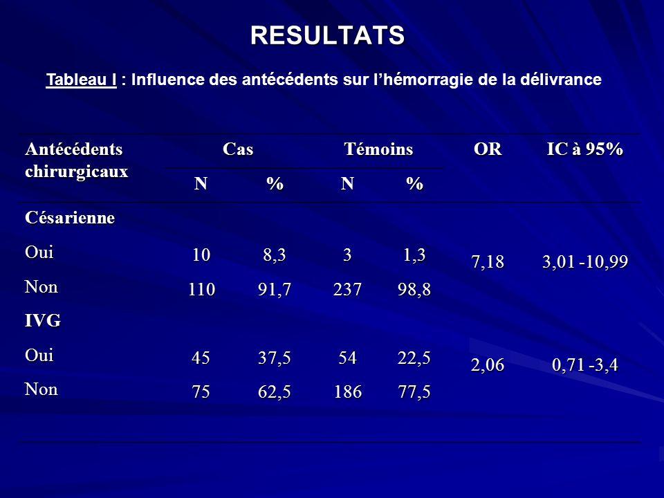 RESULTATS Antécédents chirurgicaux Cas Témoins OR IC à 95% N %
