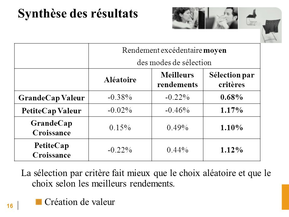 Synthèse des résultats