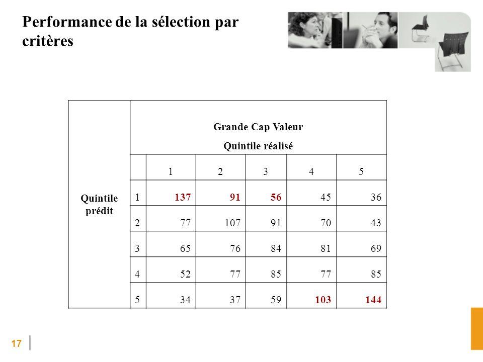 Performance de la sélection par critères
