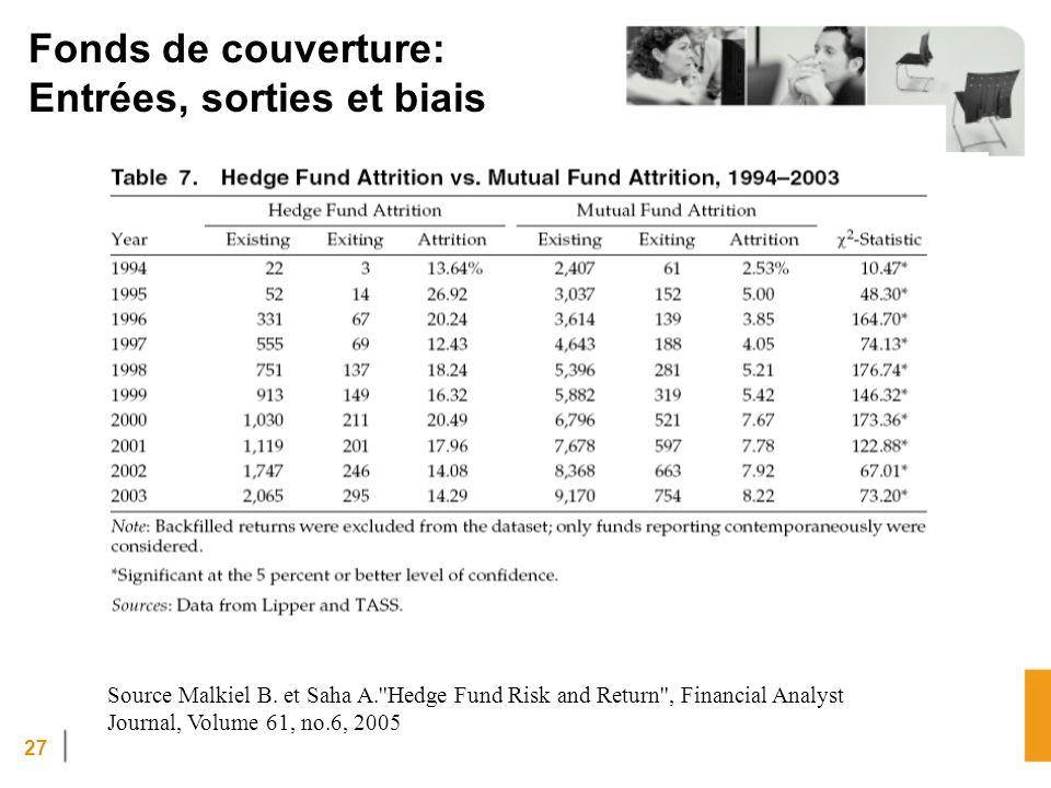 Fonds de couverture: Entrées, sorties et biais