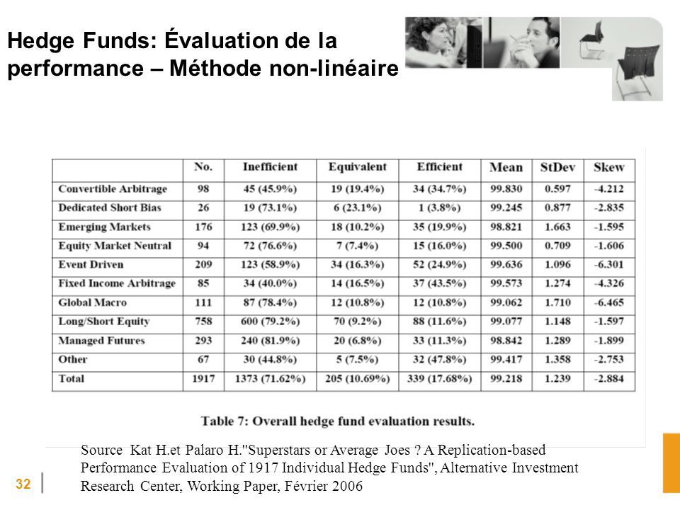 Hedge Funds: Évaluation de la performance – Méthode non-linéaire