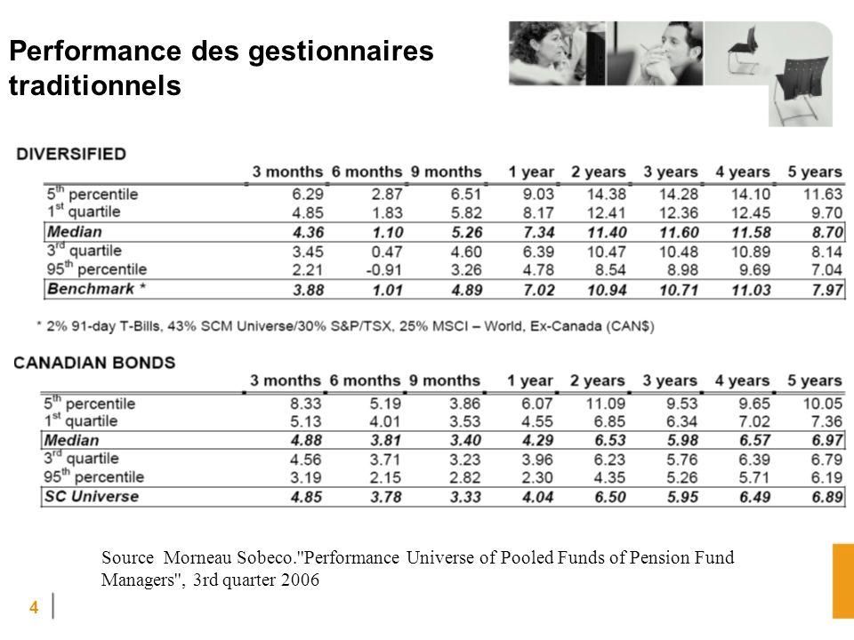 Performance des gestionnaires traditionnels