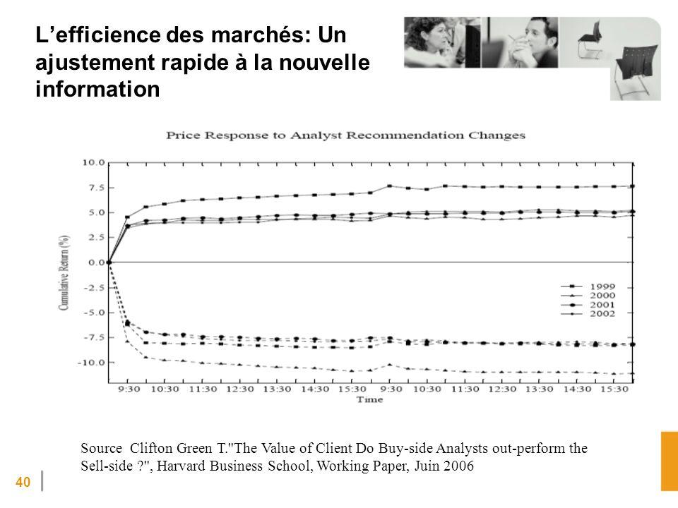 L'efficience des marchés: Un ajustement rapide à la nouvelle information