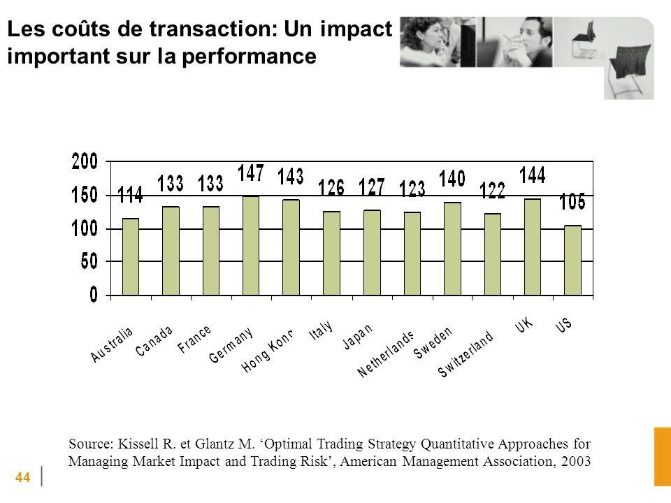 Les coûts de transaction: Un impact important sur la performance
