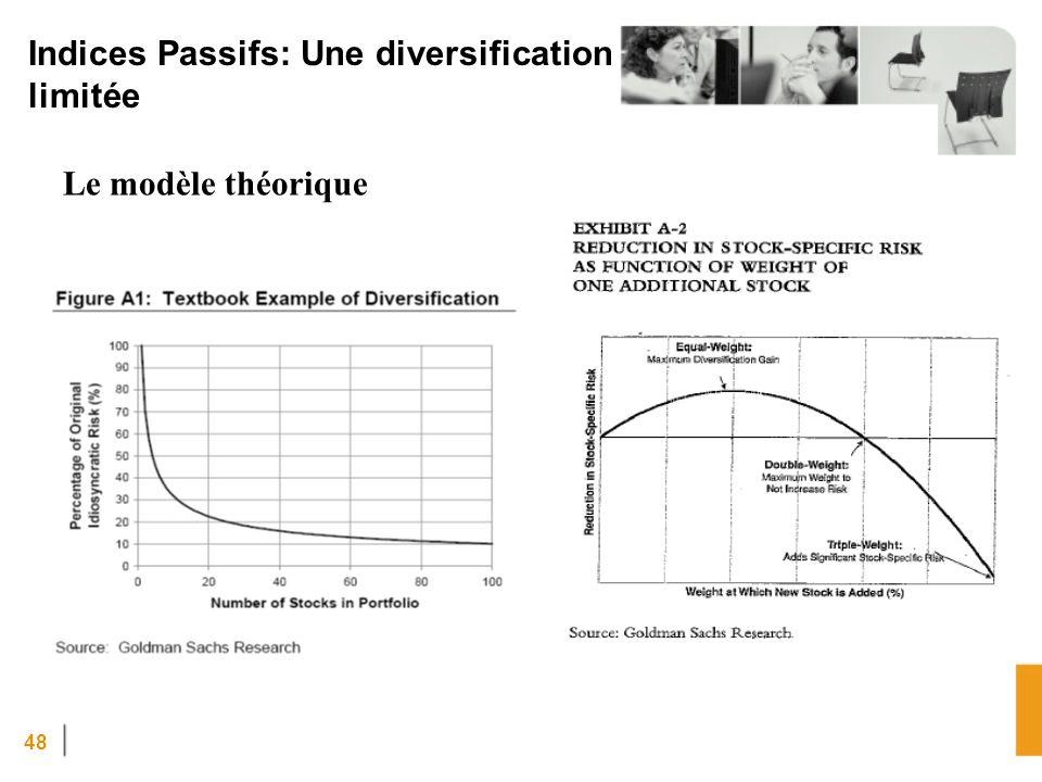 Indices Passifs: Une diversification limitée