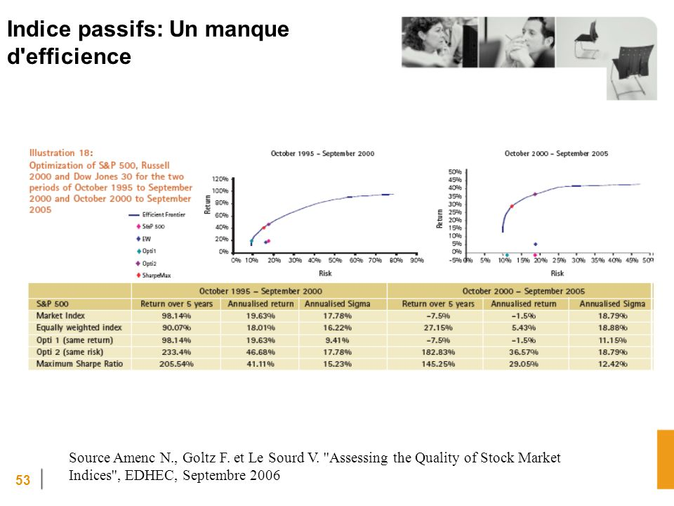 Indice passifs: Un manque d efficience