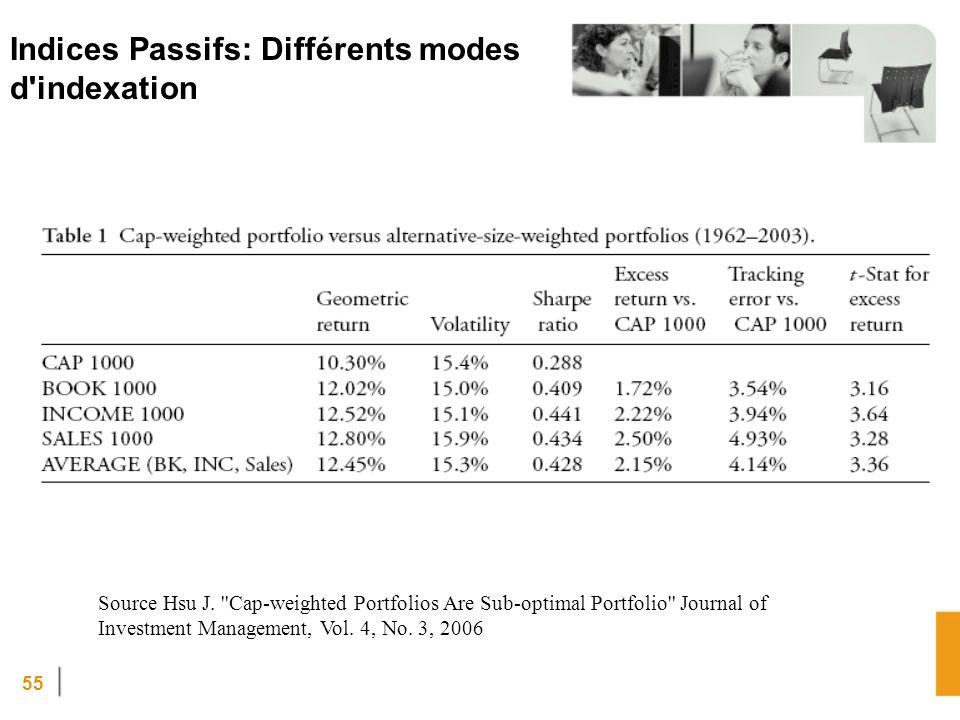 Indices Passifs: Différents modes d indexation